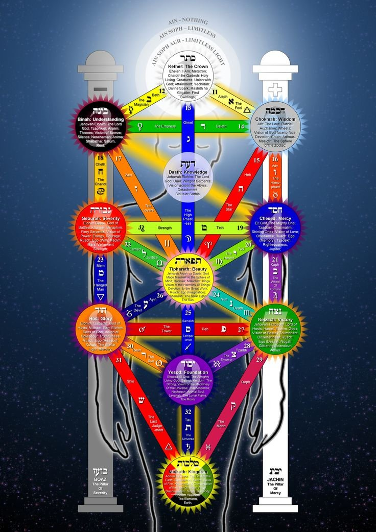 The Tree Of Life Kabbalah Meaning Scorpio Moon Intuition Tree of life, by abu hassan conteh of freetown, sierra leone, 1994. the tree of life kabbalah meaning